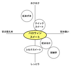 さつまいもの品種選び[食味MAP]